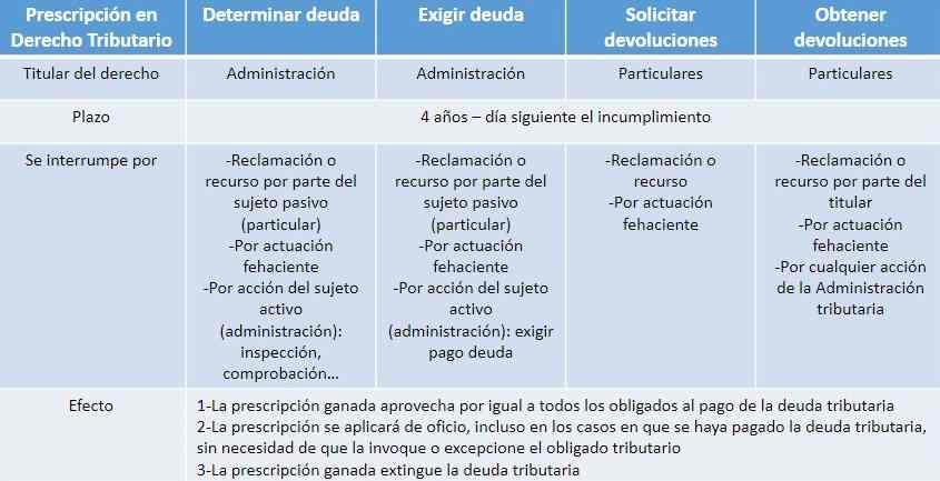 prescripción en el derecho tributario