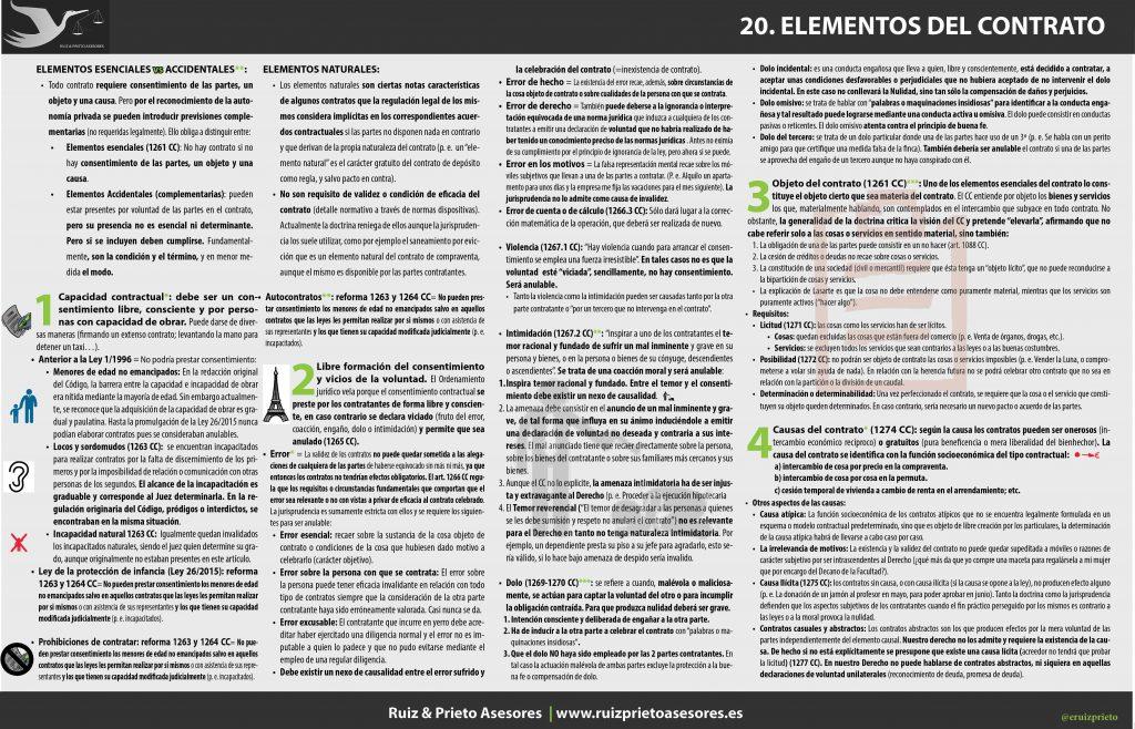 elementos esesnciales y naturales del contrato