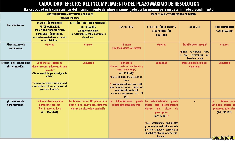 Prescripción y caducidad: concepto y diferencias    Ruiz Prieto Asesores